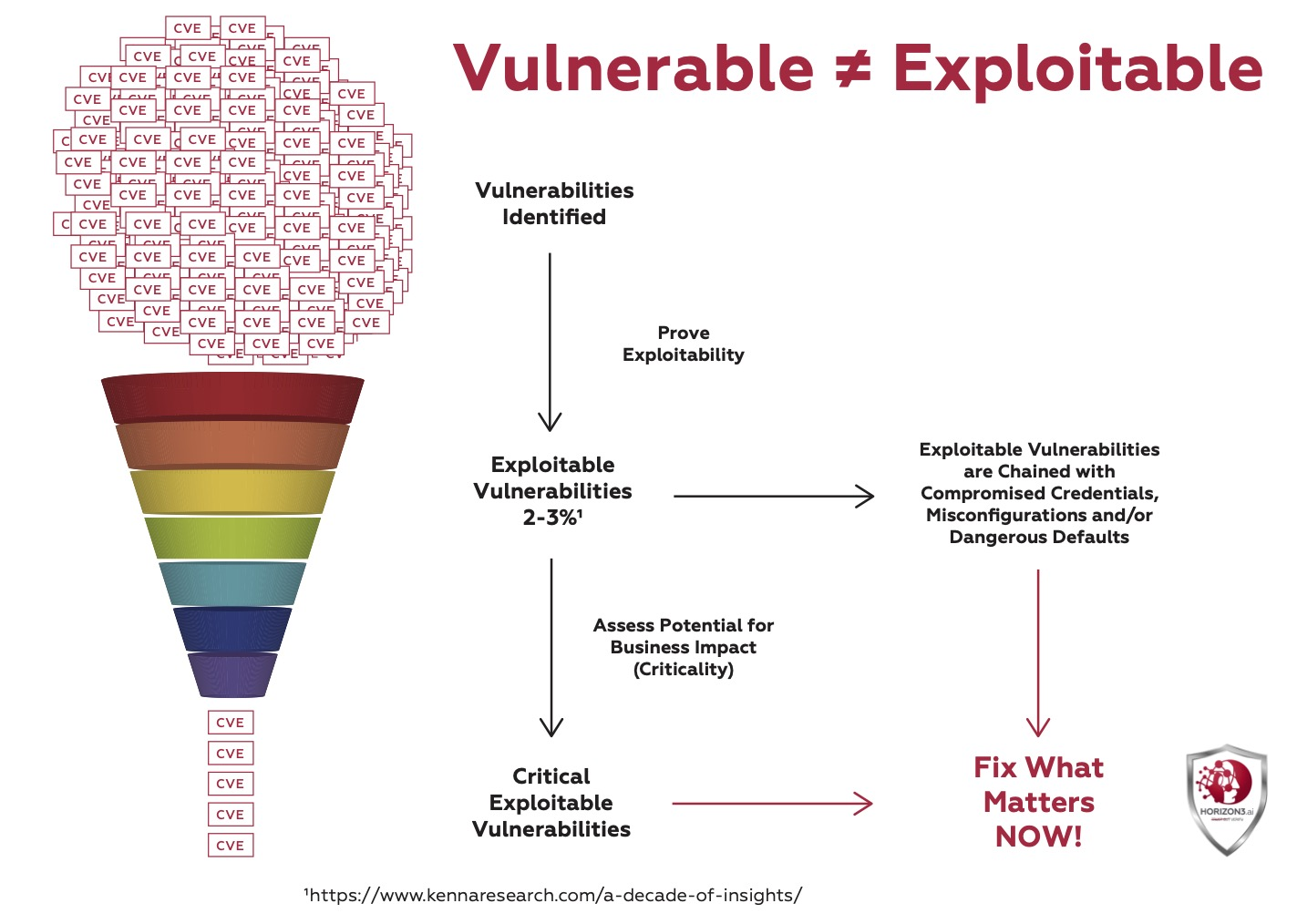 Vulnerable ≠ Exploitable